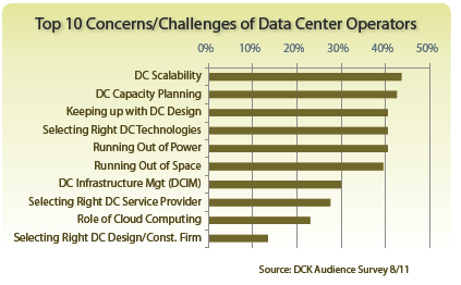 Top Concerns of Data Center Managers