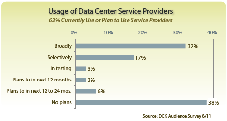 Usage of Data Center Service Providers