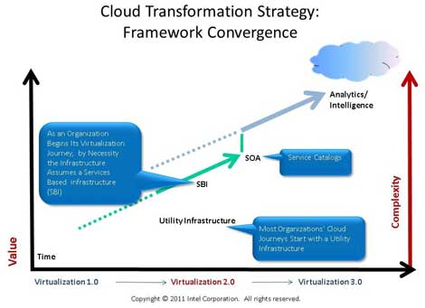 Cloud_Transformation_Strategy_Framework_Convergence