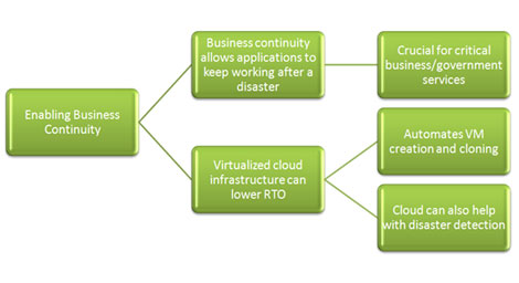 DRaaS & Business Continuity
