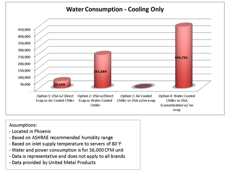 Water-consumption