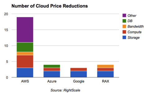 rightscale-cloud-price-cuts