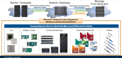 A slide from Mellanox shows how the IPtronics products will be integrated end-to-end.