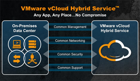 A visual overview of VMware's vCloud Hybrid (Image: VMware)
