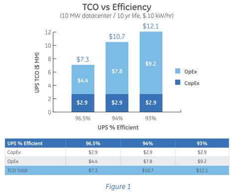 Figure 1. TCO vs. Efficiency.