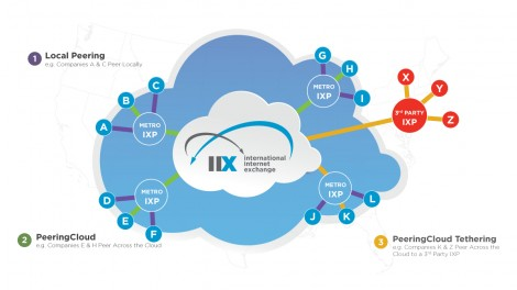 The IIX peering cloud enables users to connect to peers in other geographic regions. (Image: IIX)