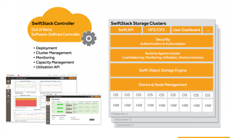 SwiftStack enables storage cluster management across multiple data centers.