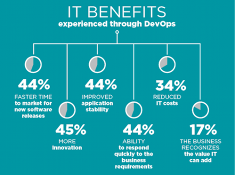 Over 700 IT decision makers breakdown the IT benefits of DevOps (Source: Rackspace)
