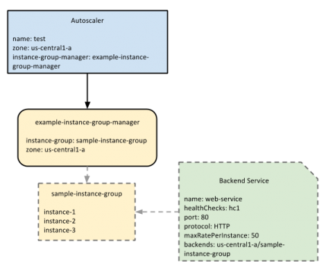 The Autoscaler watches the serving capacity of the managed instance group, which is defined in the backend service, and scales based on the target utilization. (Source: Example in GCP Documentation)