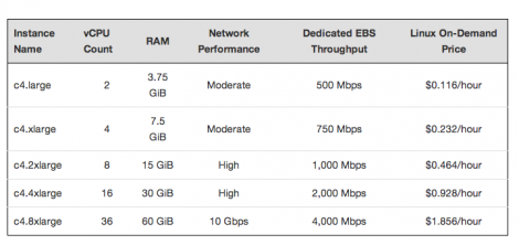 The specs and pricing for the new C4 family (source: AWS Blog)