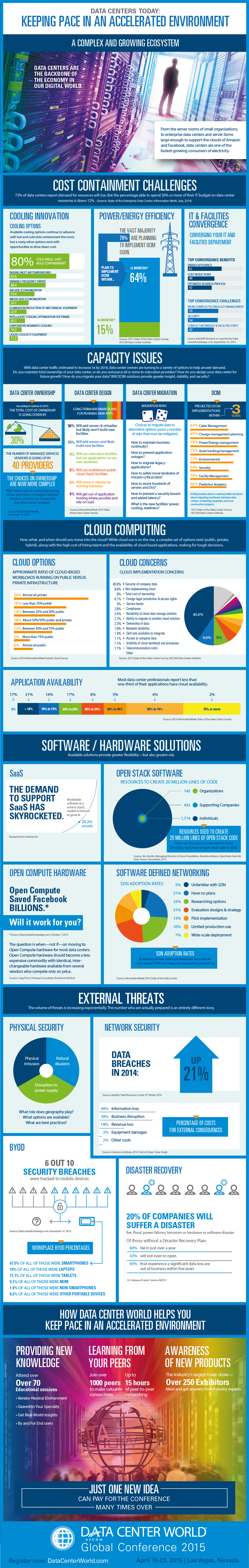 Infographic from AFCOM Data Center World.
