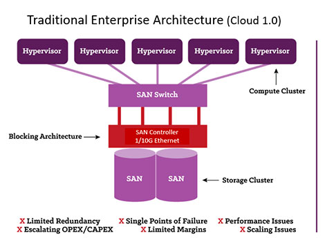 Traditional Cloud Architecture (Graphic by OrionVM)