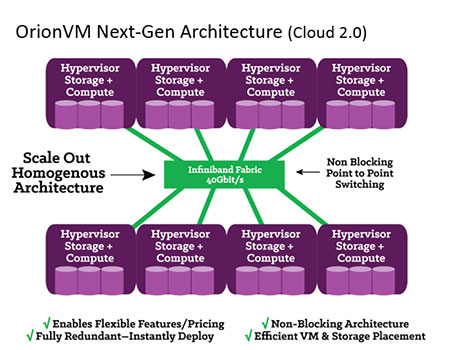 How OrionVM structures its technology stack. (Graphic by OrionVM)