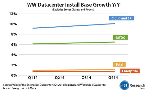 Worldwide data centers 451