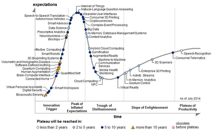 Gartner hype cycle for 2014 (source: Gartner). Click to enlarge.