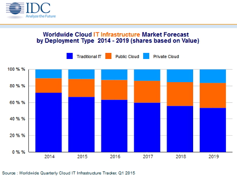 IDC IT infrastructure spend 2015