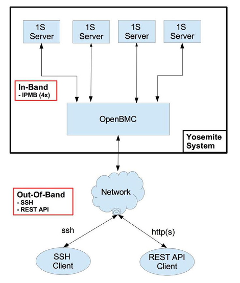 Facebook OpenBMC Yosemite diagram
