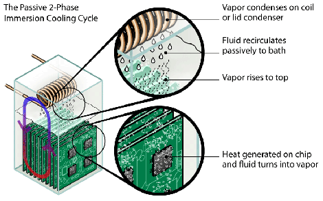passive-2-phase-immersion-cooling-cycle-explained-iso-860px