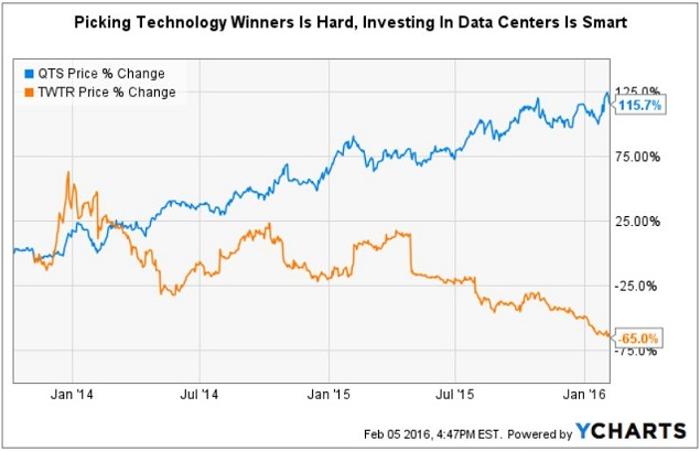 DCK - ychart QTS vs TWTR Oct 2013 IPO