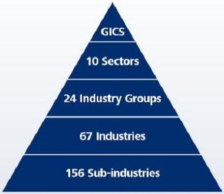 GICS - Pyramid graphic source MSCI