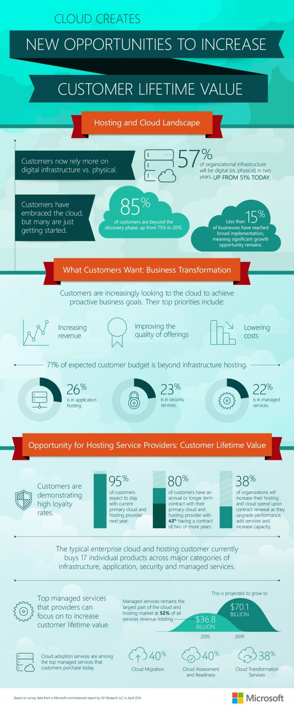 Microsoft cloud survey infographic
