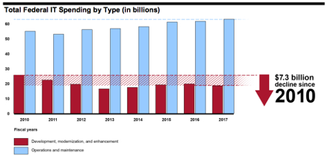 federal it spending