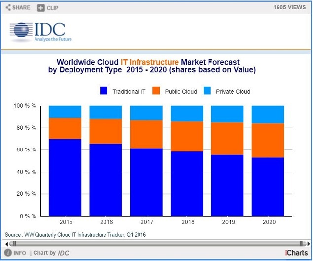 IDC - Data Center Dynamics snip IT spend 2015-2020