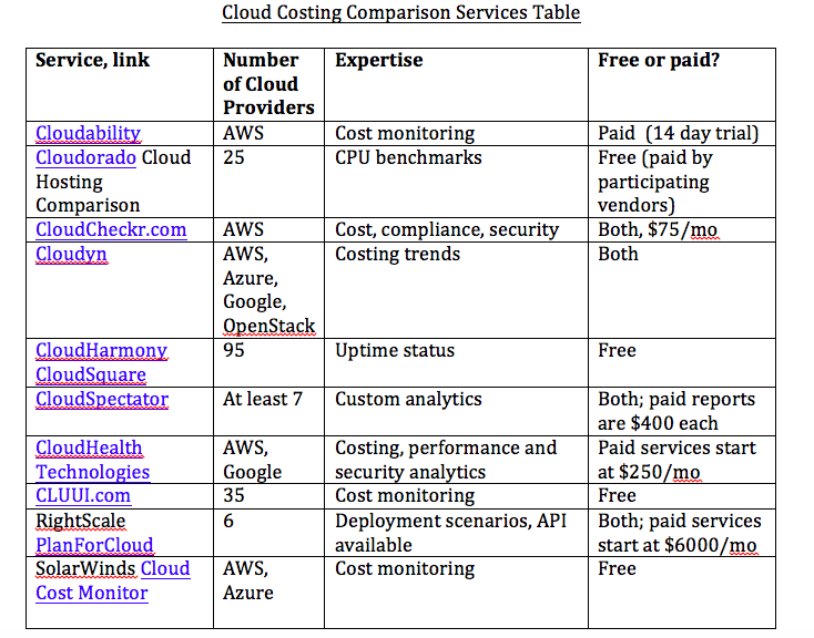 cloud costing itpro