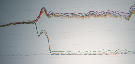 facebook traffic graph normal