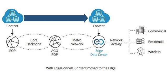 EdgeConneX - Conviva WP graphic