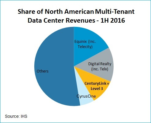 CenturyLink and Level 3 IHS colo market share