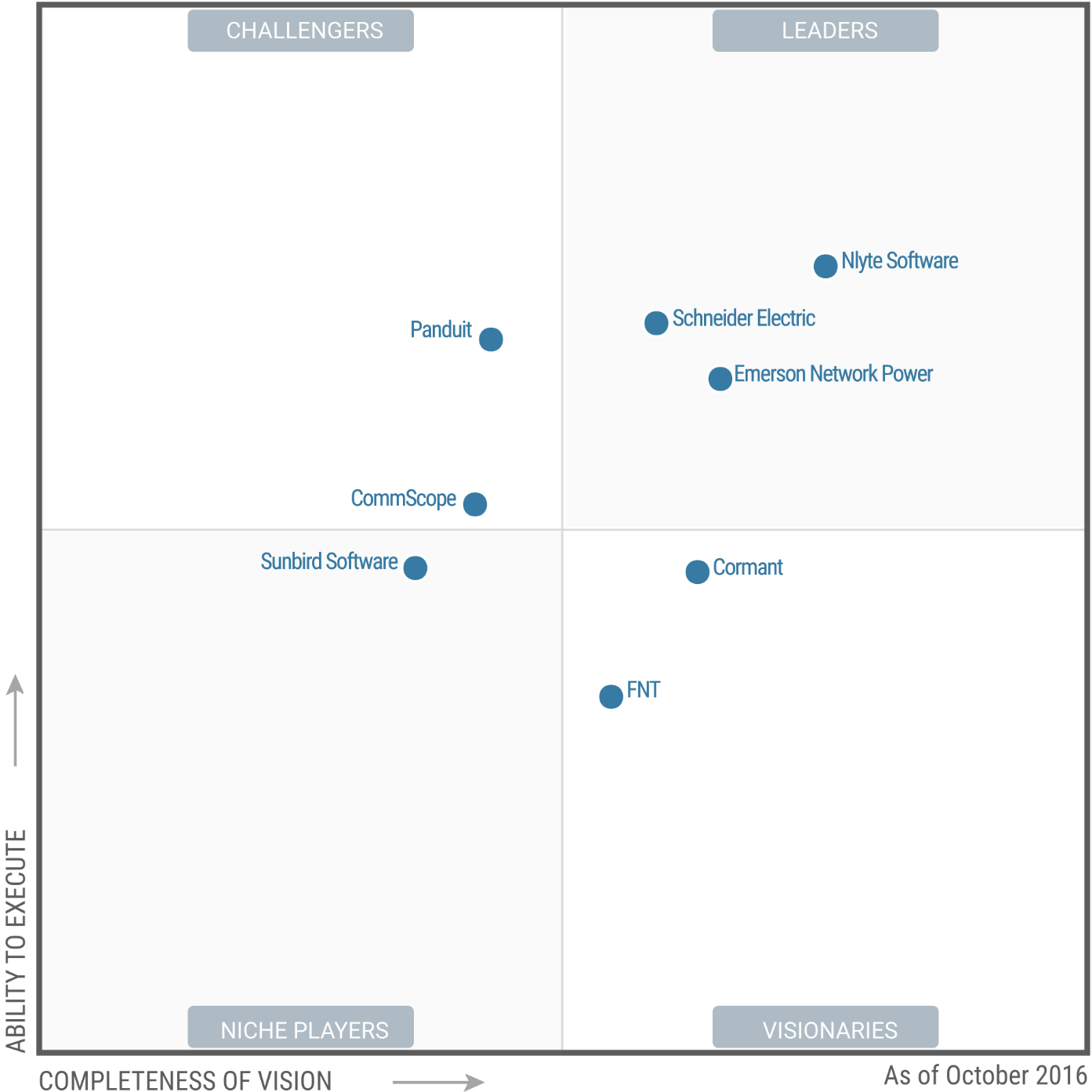 gartner dcim magic Quadrant 2016
