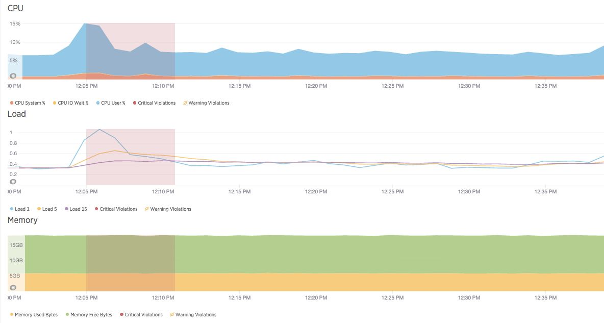 report dynatrace incidents