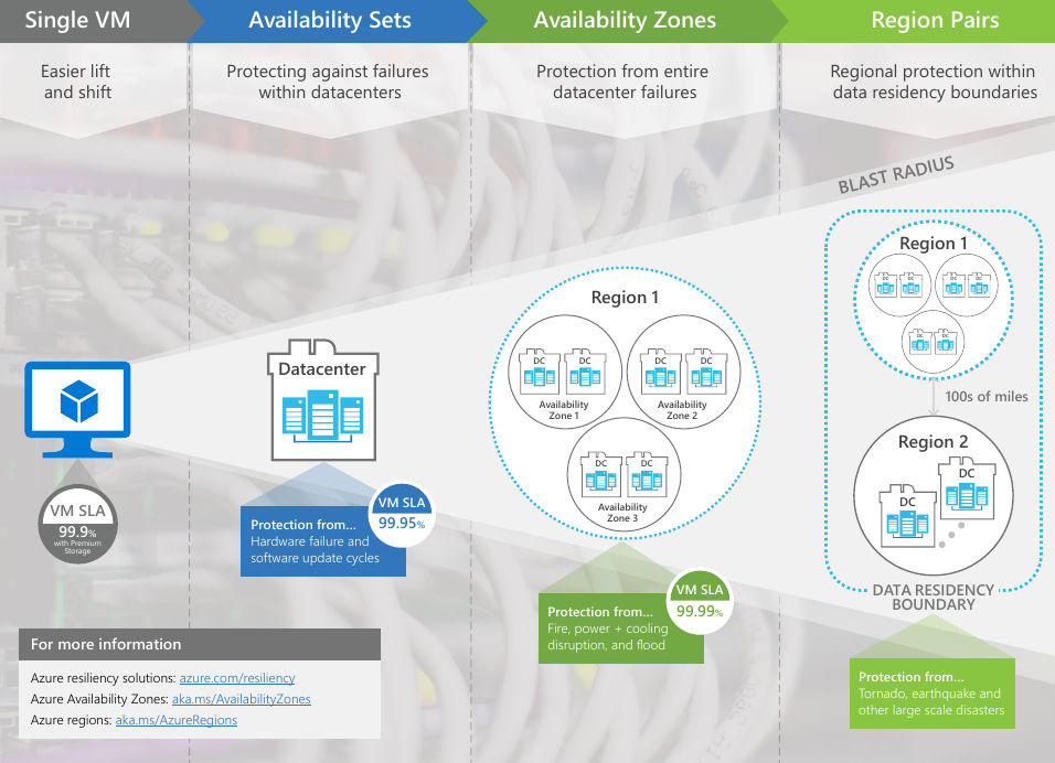 Microsoft starts rolling out Azure Availability Zones for datacenter failure protection