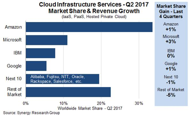 Microsoft 39 s cloud market share grew more than anyone else - General electric india corporate office ...