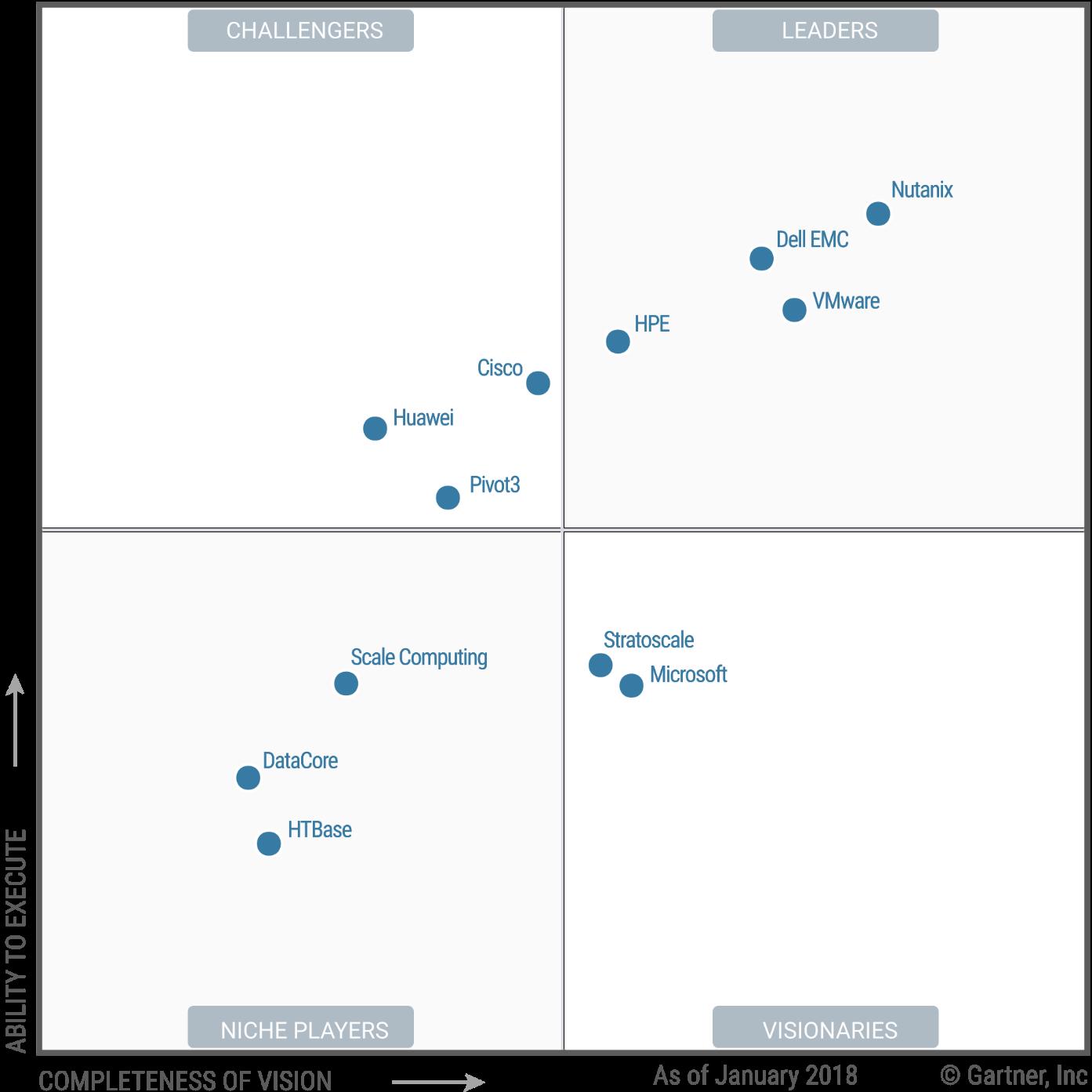 Software Reshuffles Gartner S Hyper Converged