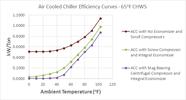 Factors to Consider in Selecting Data Center Cooling Systems