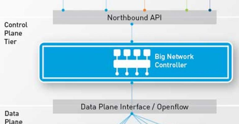 Big Switch Networks Unveils Open SDN Suite