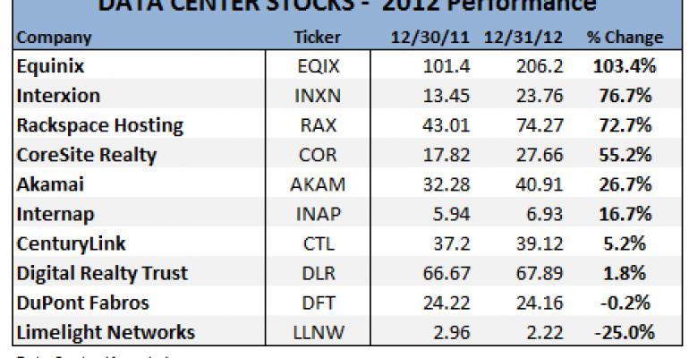 Equinix Tops Data Center Stock Winners for 2012