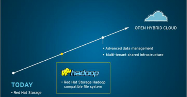 Red Hat Adds Storage Plug-in to Apache Hadoop Community