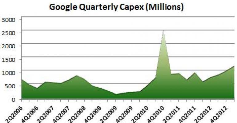 Google's Data Center Spending Surges Past $1 Billion Per Quarter