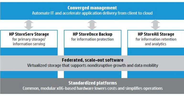Deploying Intelligent Storage Solutions with HP Converged Storage