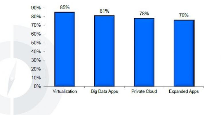 Data Center Buyer Behavior Survey Results – 2013
