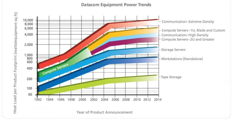 High Power Delivery Critical to Data Center Reliability