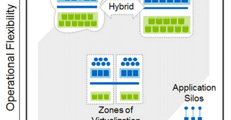 How to Prepare Private Cloud Services with a Hybrid Cloud Future in Mind
