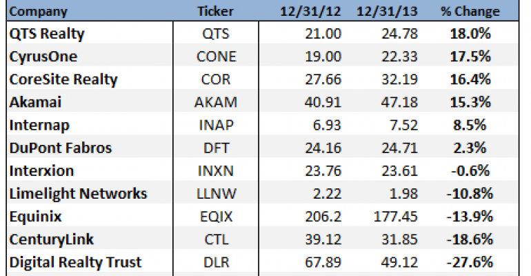 QTS is Top Performer in 2013 as Data Center Stocks Lag the Market