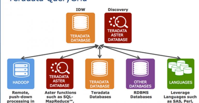 Teradata Unveils QueryGrid Analytics Platform