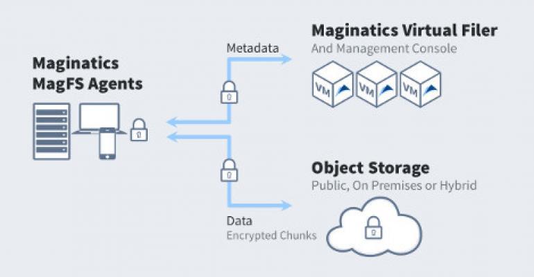 Maginatics Integrates Cloud Storage Platform With EMC's ViPR