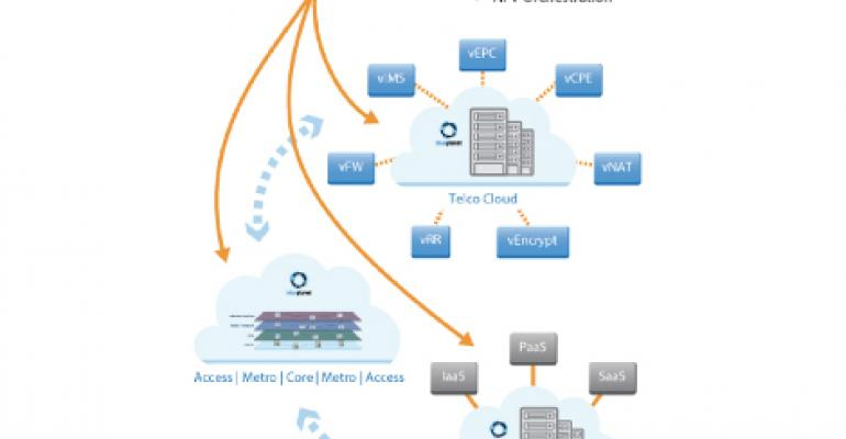 Cyan's Planet Orchestrate Integrates Cloud, NFV and WAN