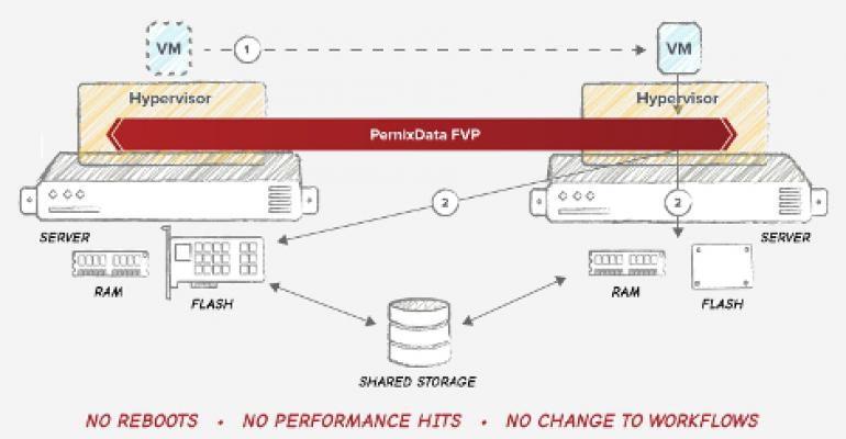 Benioff, Luczo Join VCs in $35M Round for PernixData